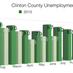 County Unemployment Rate at 6.7%